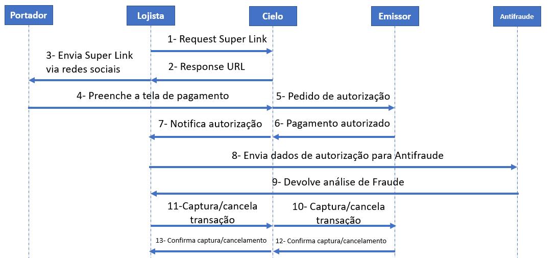 Fluxograma simplificado Antifraude próprios