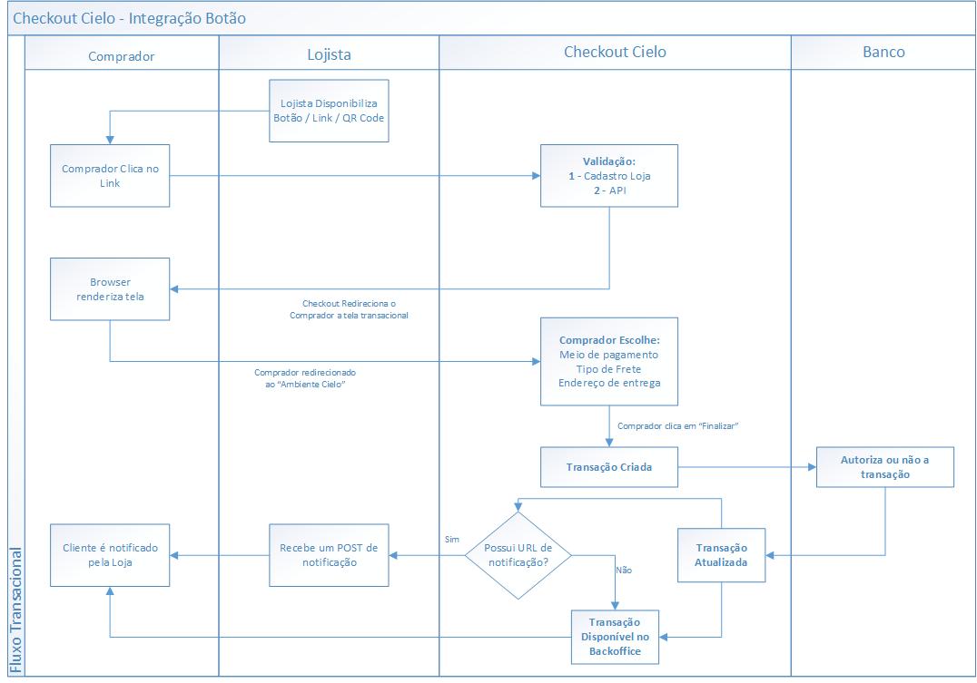 Fluxo de integração Checkout Cielo Botão