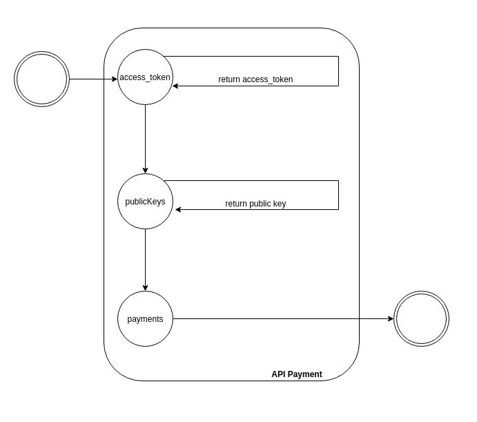 Fluxo de integração Qr Code